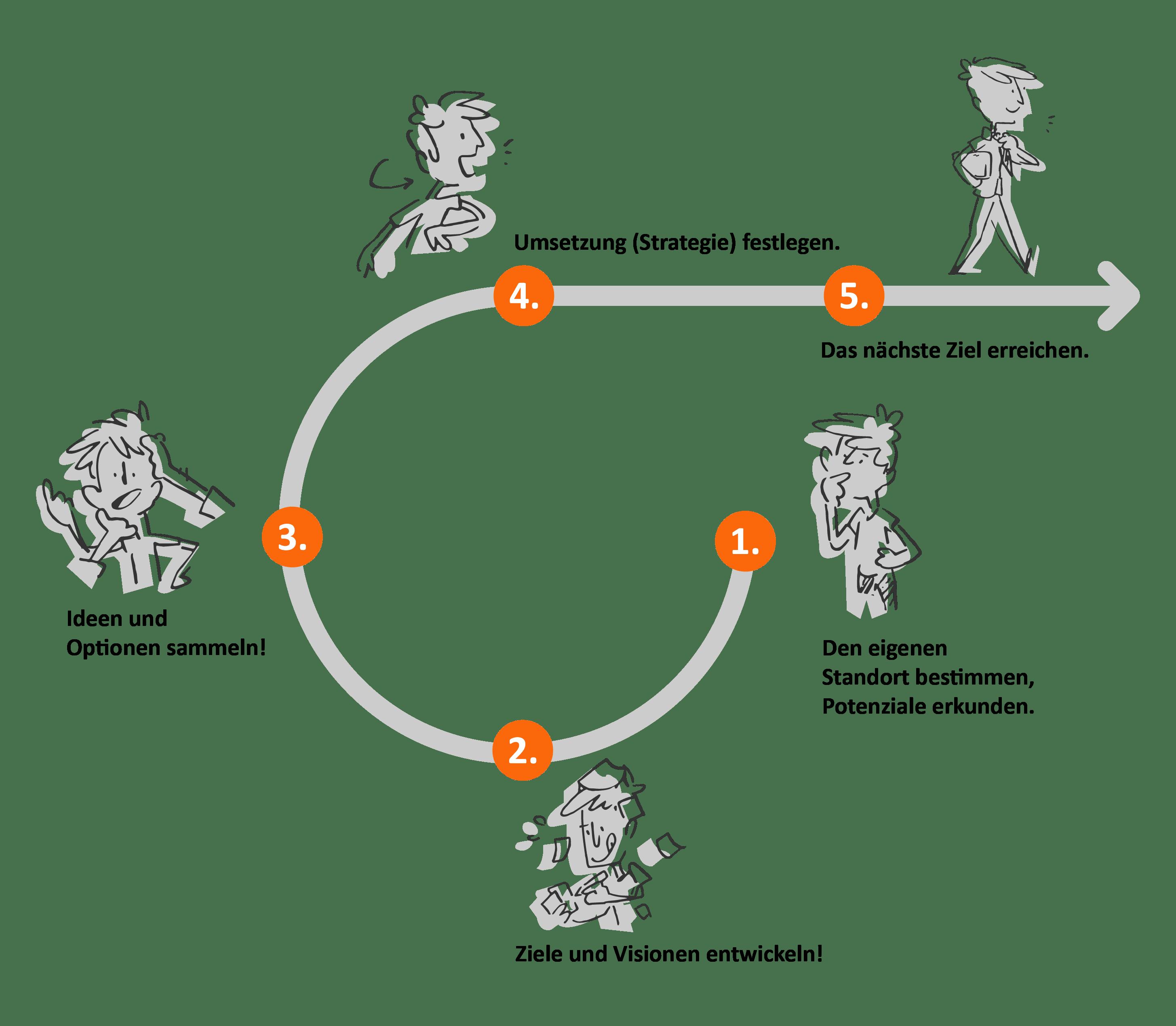 Grafik beruflicher Neuorientierung